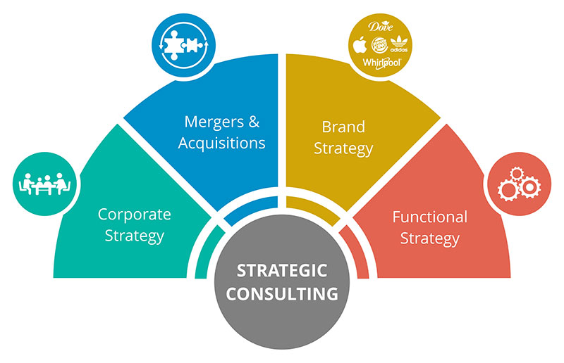 Strategy Consulting - Management consulting vs. strategy consulting
