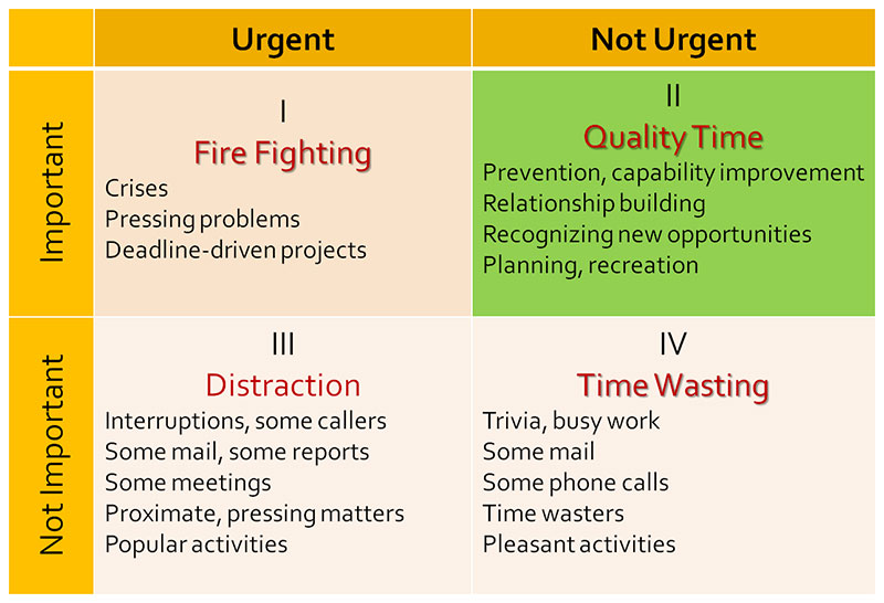 What is the Time Management Matrix?