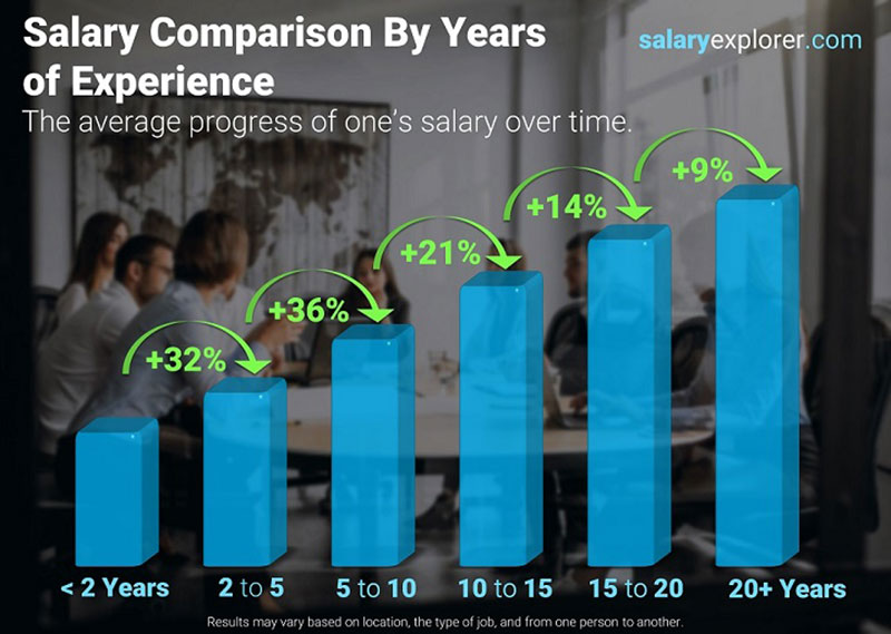 Opportunities for Salary Growth