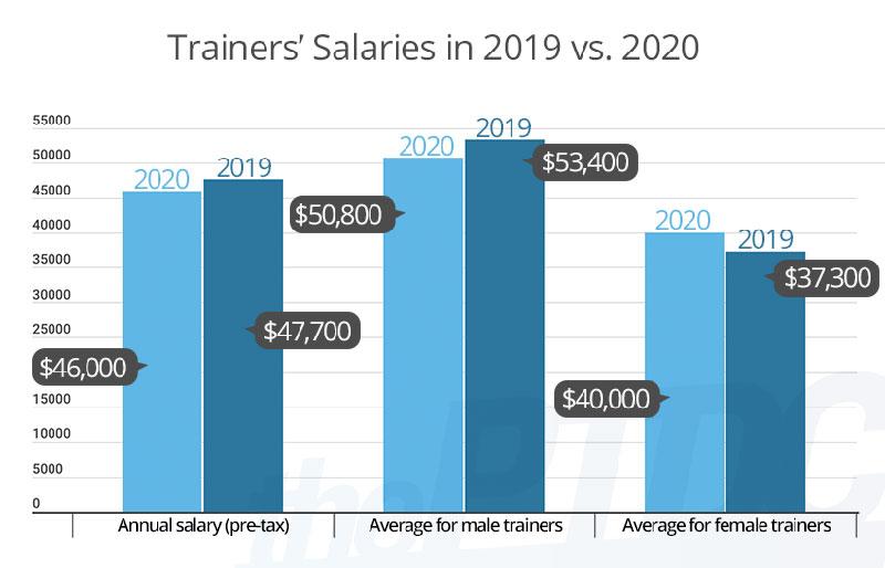Personal Trainer Income Statistics