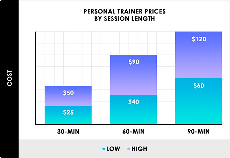 How Much Do Personal Trainers Cost?