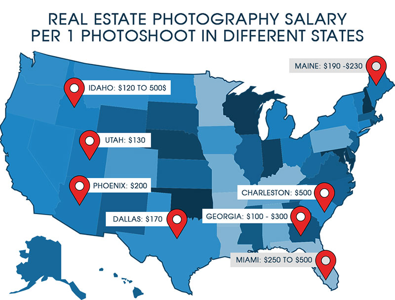 What the Data Says About Real Estate Photography Pricing